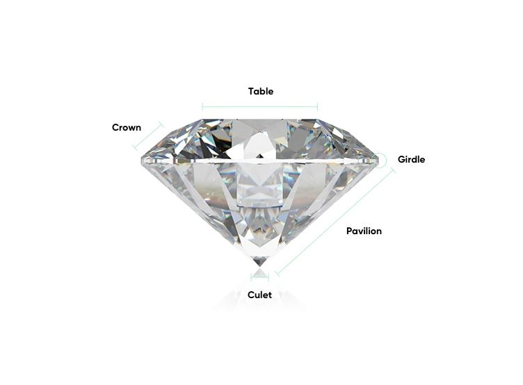 Diamond Crown Angle and Pavilion Angle