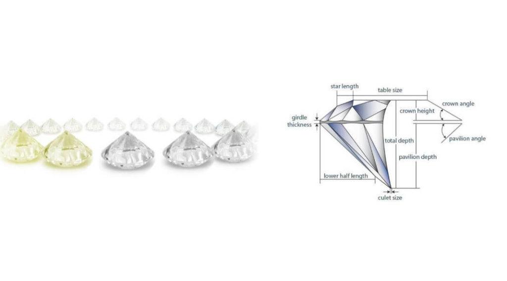 Diamond Color vs Cut