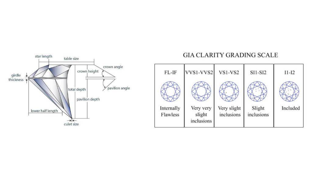 Diamond Cut vs Clarity