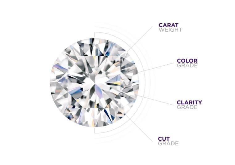 the 4C's of Diamonds
