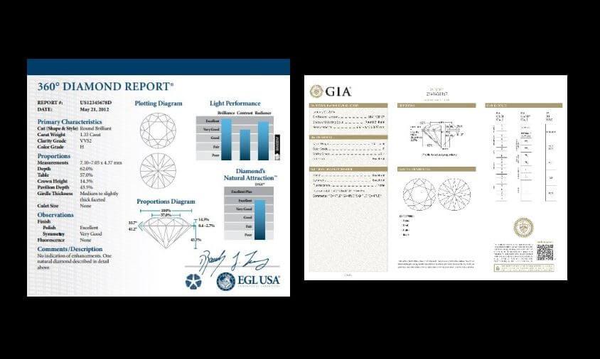 EGL vs GIA